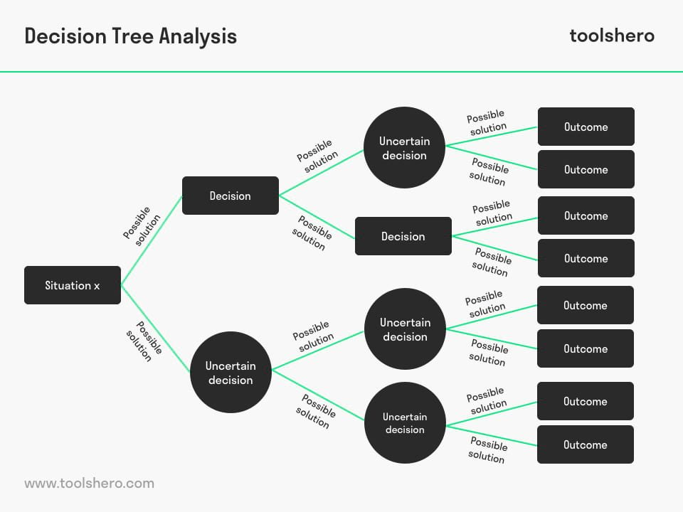 Decision tree analysis model - toolshero