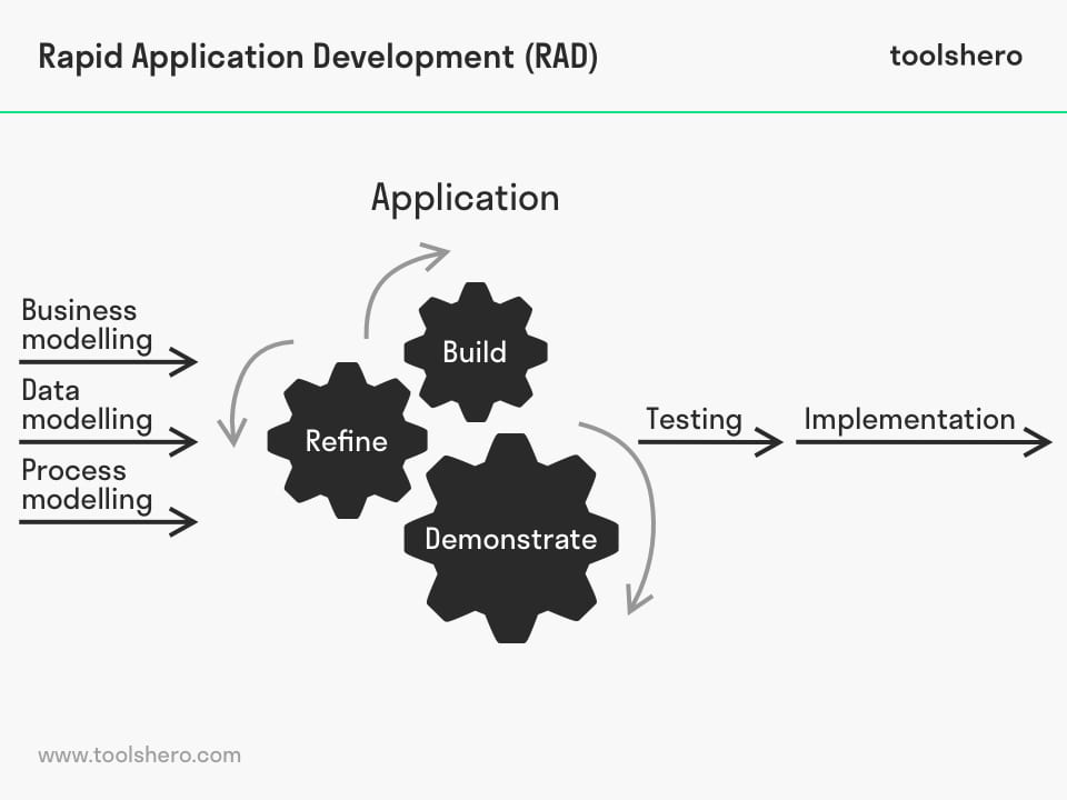 Rapid Application Development (RAD) - toolshero