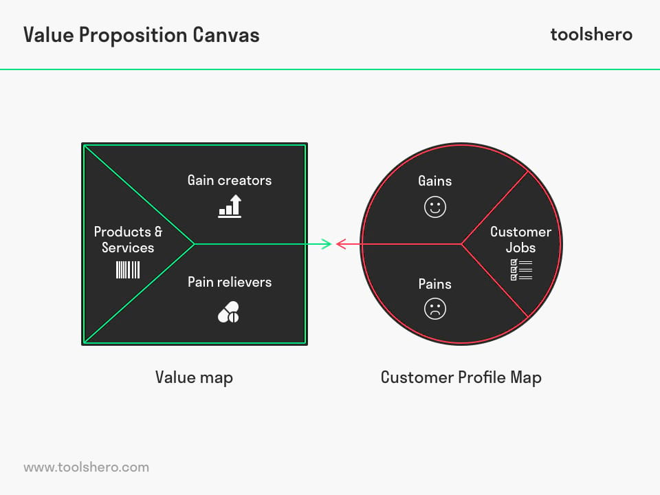 Value Proposition Canvas template - ToolsHero