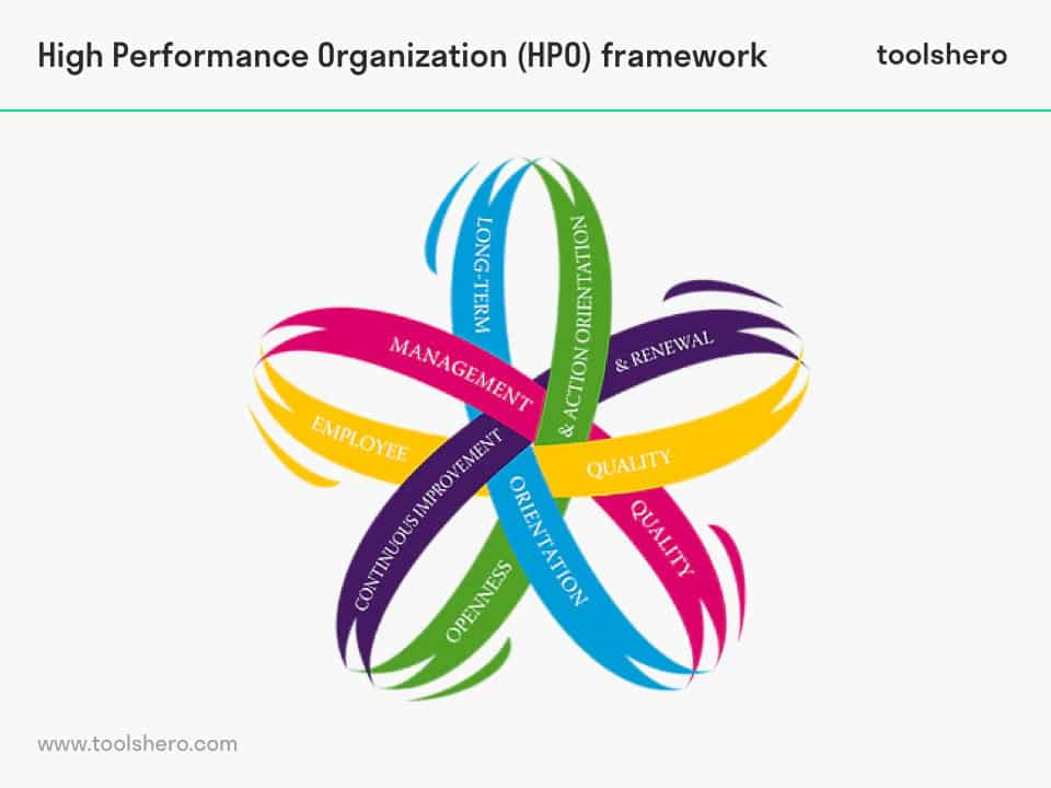 High Performance organization - toolshero