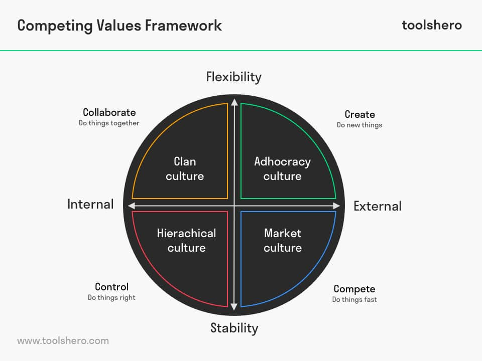 Competing Values Framework and Culture typology – Cameron & Quinn - ToolsHero