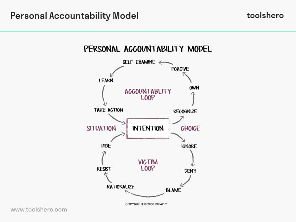 Personal Accountability Model - toolshero
