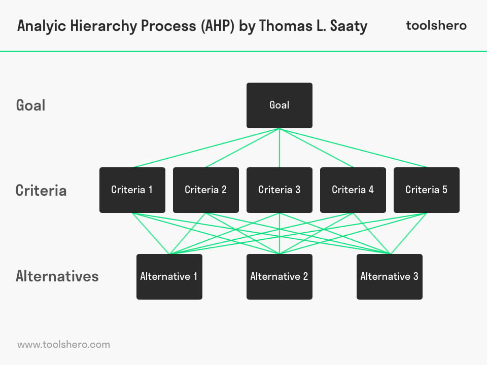 Analytic Hierarchy Process Model - ToolsHero