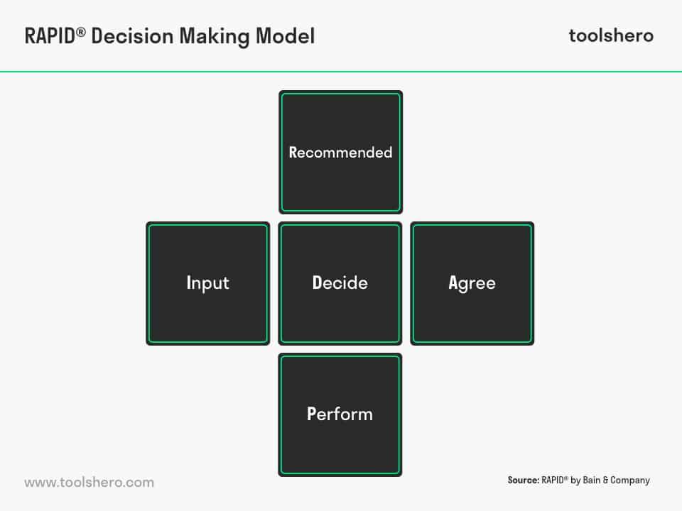 Bain's RAPID Decision Making Model - toolshero
