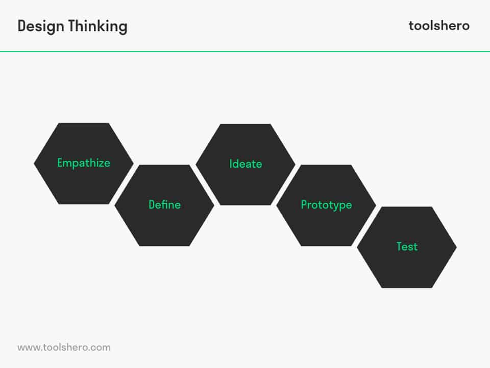 Design Thinking model steps - toolshero