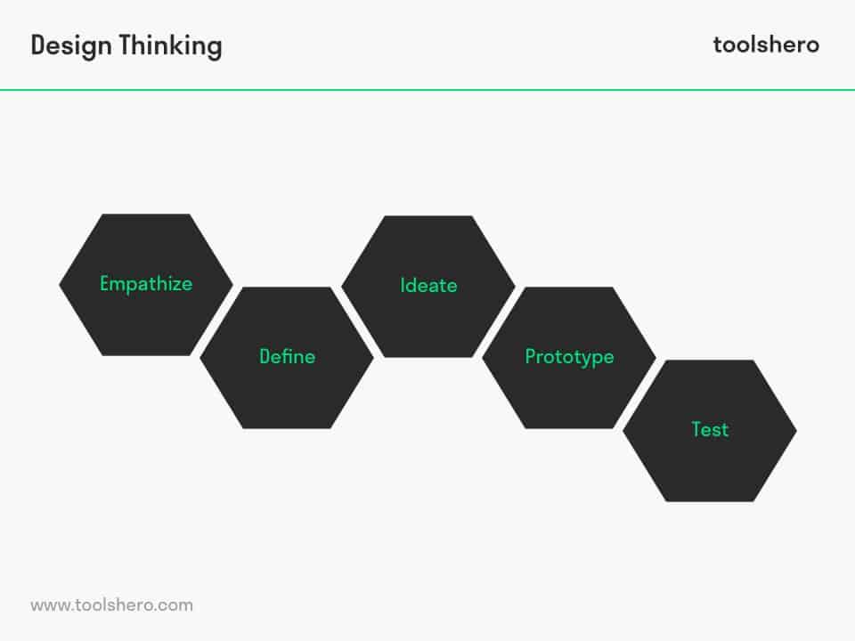 Design Thinking model steps - toolshero