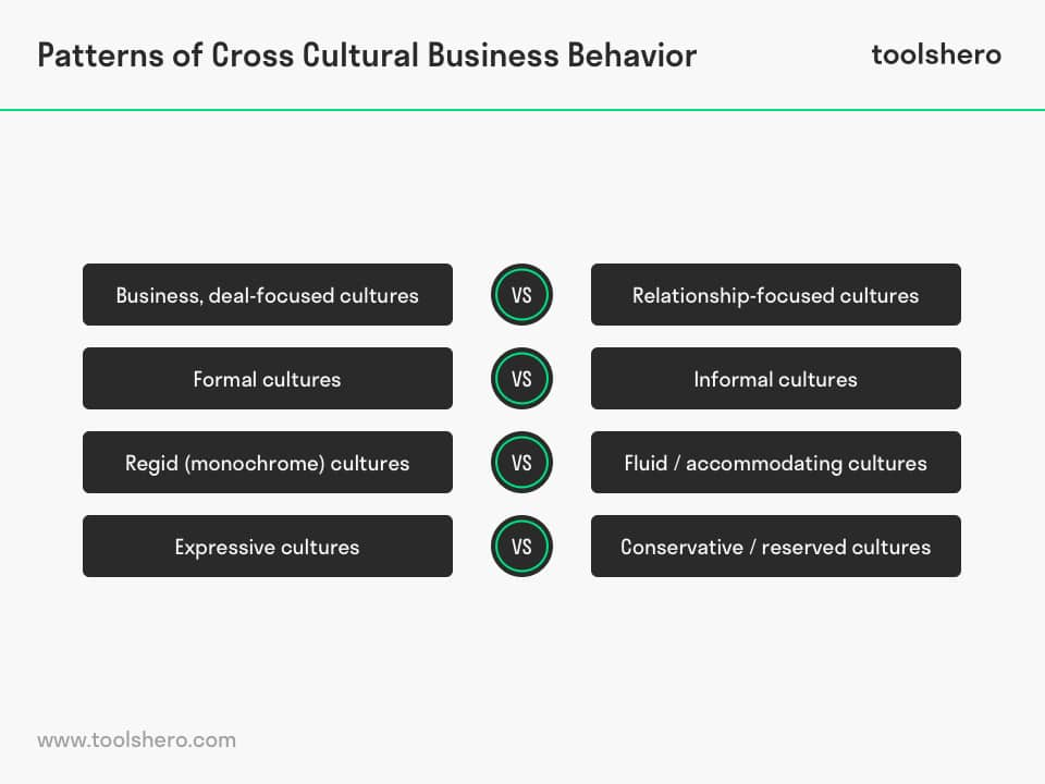 Patterns of Cross-Cultural Business Behavior model - toolshero
