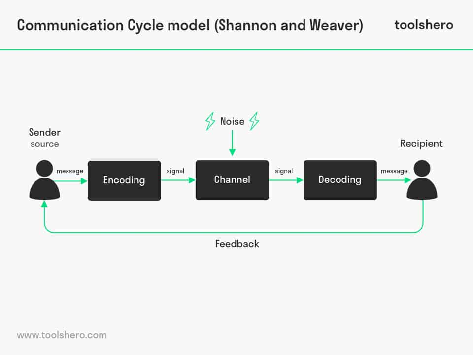 Communication Cycle Model By Shannon And Weaver Toolshero