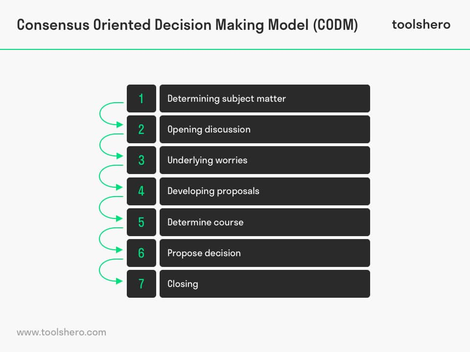 Consensus Oriented Decision Making Model - ToolsHero