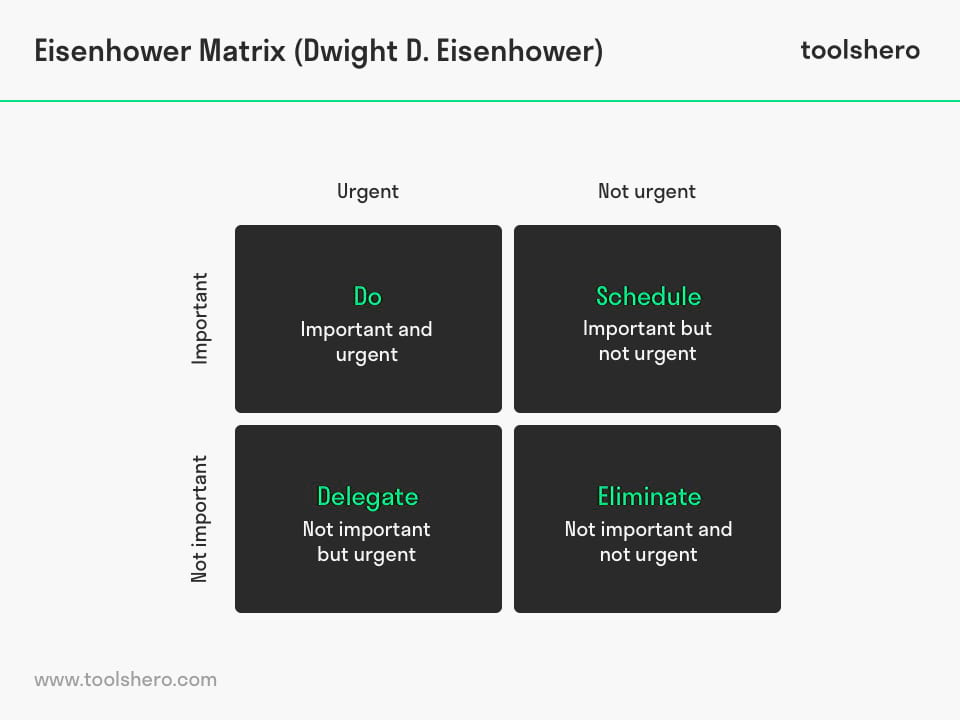 Eisenhower matrix model - toolshero