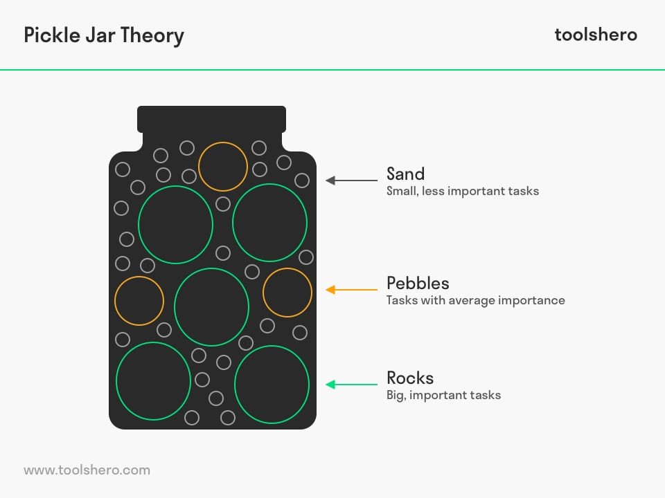 Pickle Jar Theory model - Toolshero