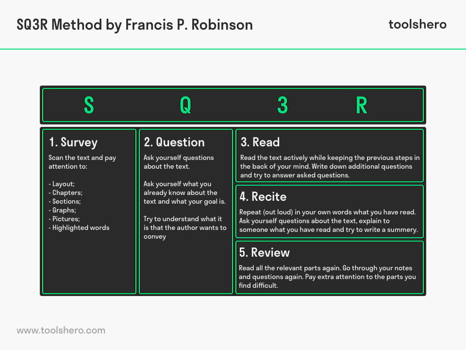 SQ3R reading method - toolshero