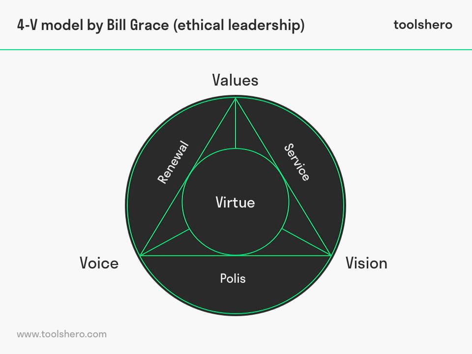 Ethical Leadership 4V model by Bill Grace - toolshero