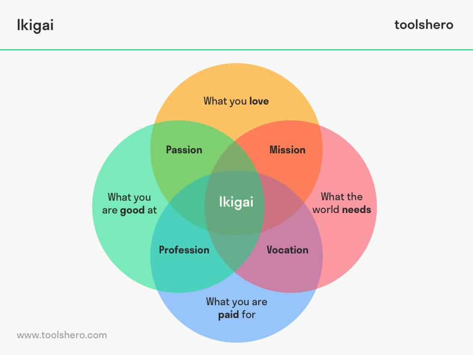 Ikigai model - toolshero