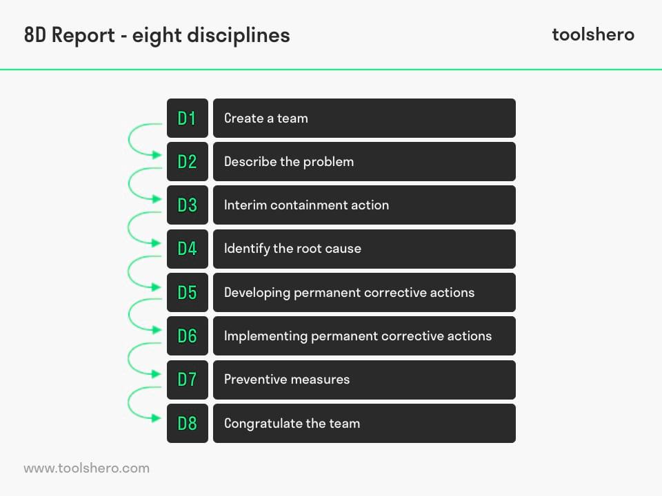 8D Report disciplines - toolshero