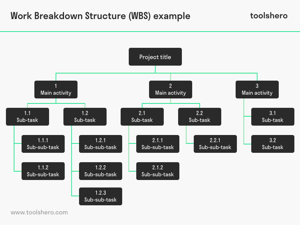 Work Breakdown Structure (WBS) example - toolshero
