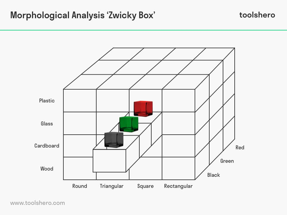 Morphological Analysis chart - ToolsHero