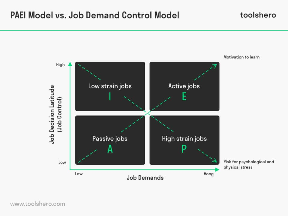 PAEI Model vs. Job Demand Control Model - toolshero