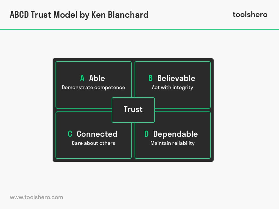 ABCD Trust Model by Ken Blanchard - ToolsHero