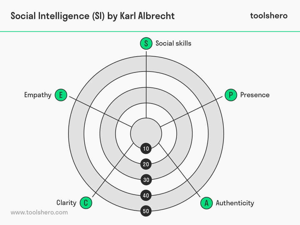 Social Intelligence Profile by Karl Albrecht - toolshero