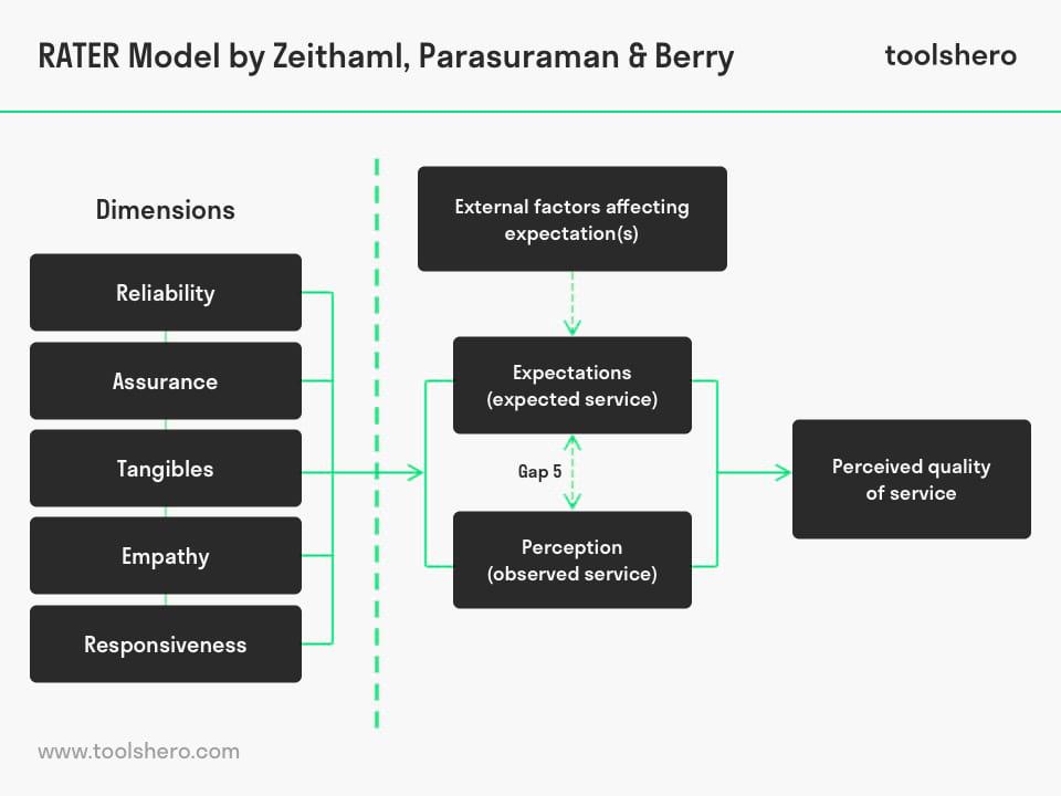 RATER Model, developed by Valarie Zeithaml, A. Parasuraman and Leonard Berry - toolshero