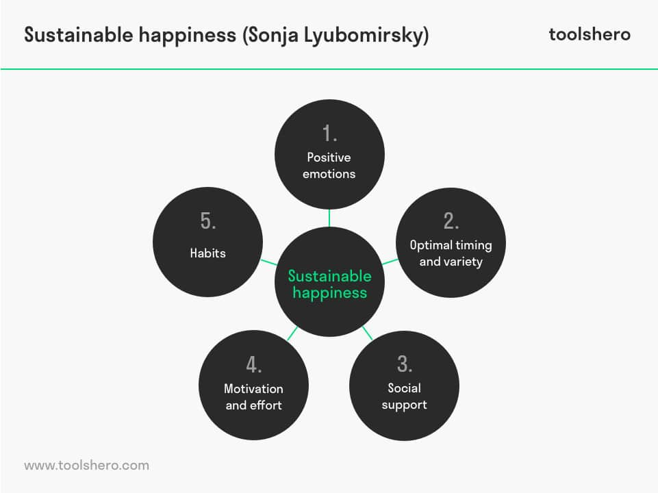 Sustainable Happiness according to Sonja Lyubomirsky - toolshero