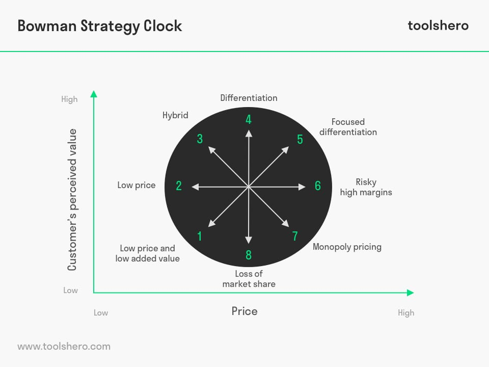 bowman strategy clock for strategic planning and positioning toolshero