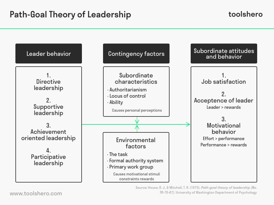Path-Goal Theory of Leadership model - toolshero