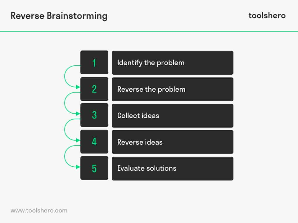 Reverse Brainstorming Steps - toolshero