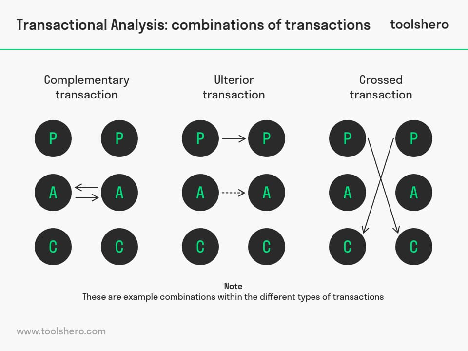 Transactional Analysis: combination of transactions - ToolsHero