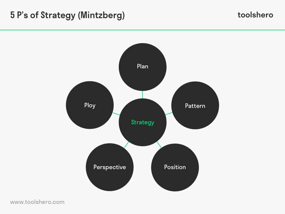5 P's of Strategy by Henry Mintzberg: a powerful Strategy Tool