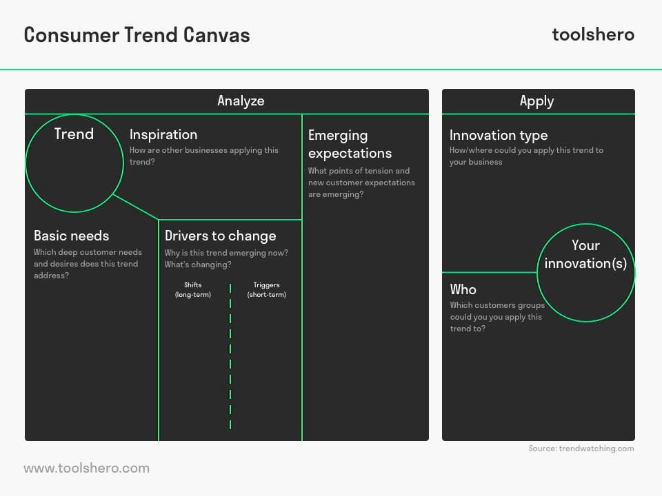Consumer Trend Canvas - toolshero