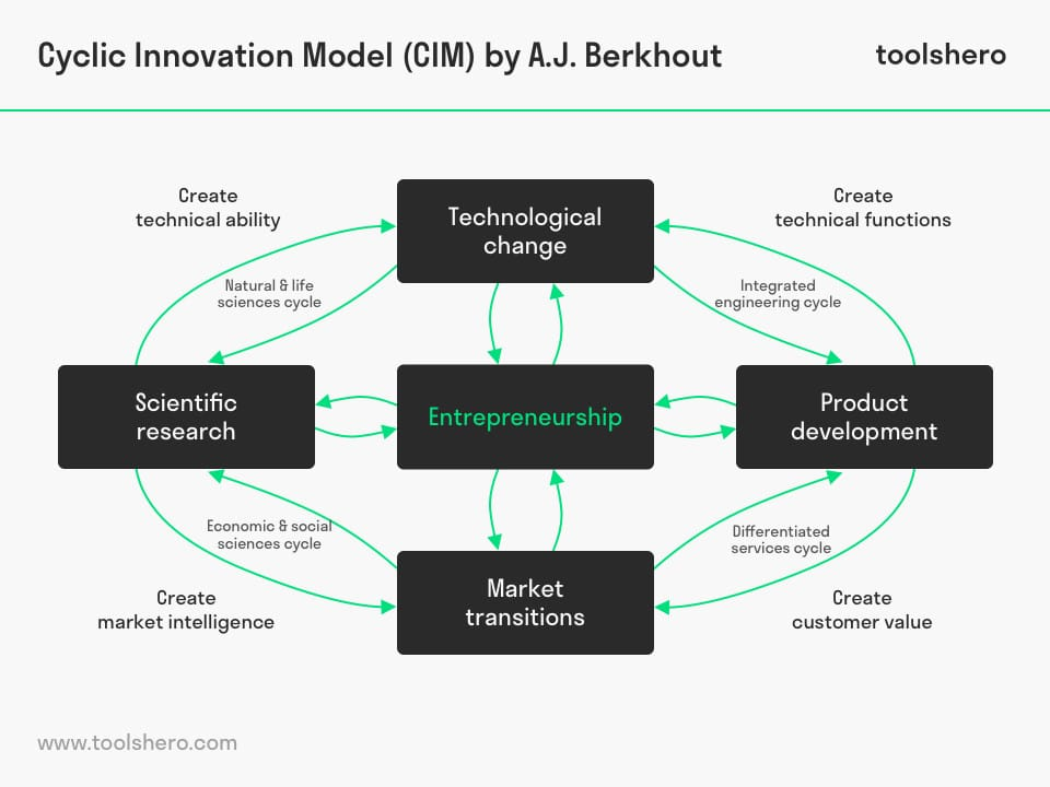 Cyclic Innovation Model (CIM) by A.J. Berkhout - toolshero