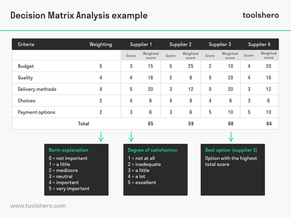 Decision Matrix Analysis example - ToolsHero