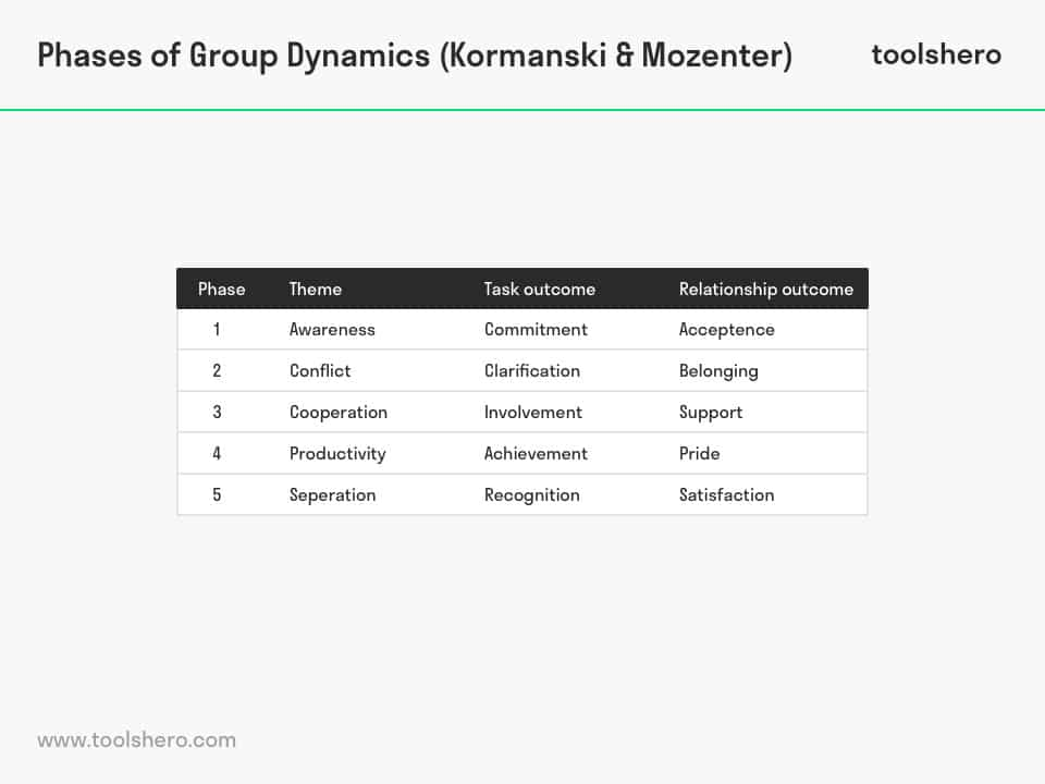Group Dynamics phases - ToolsHero