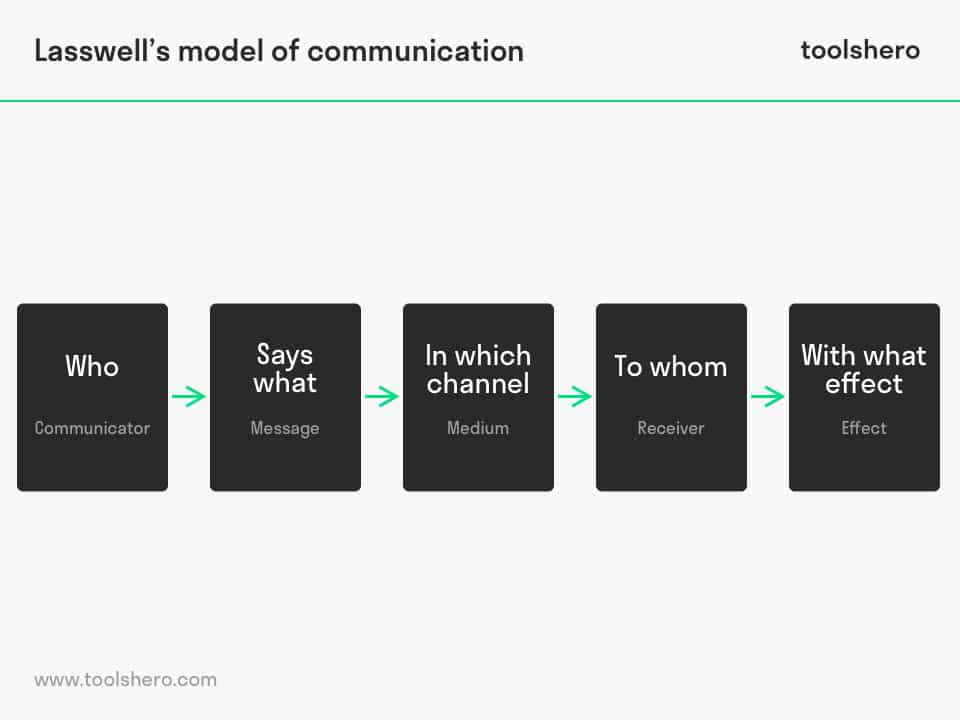 Lasswell communication model, a linear model of communication - toolshero