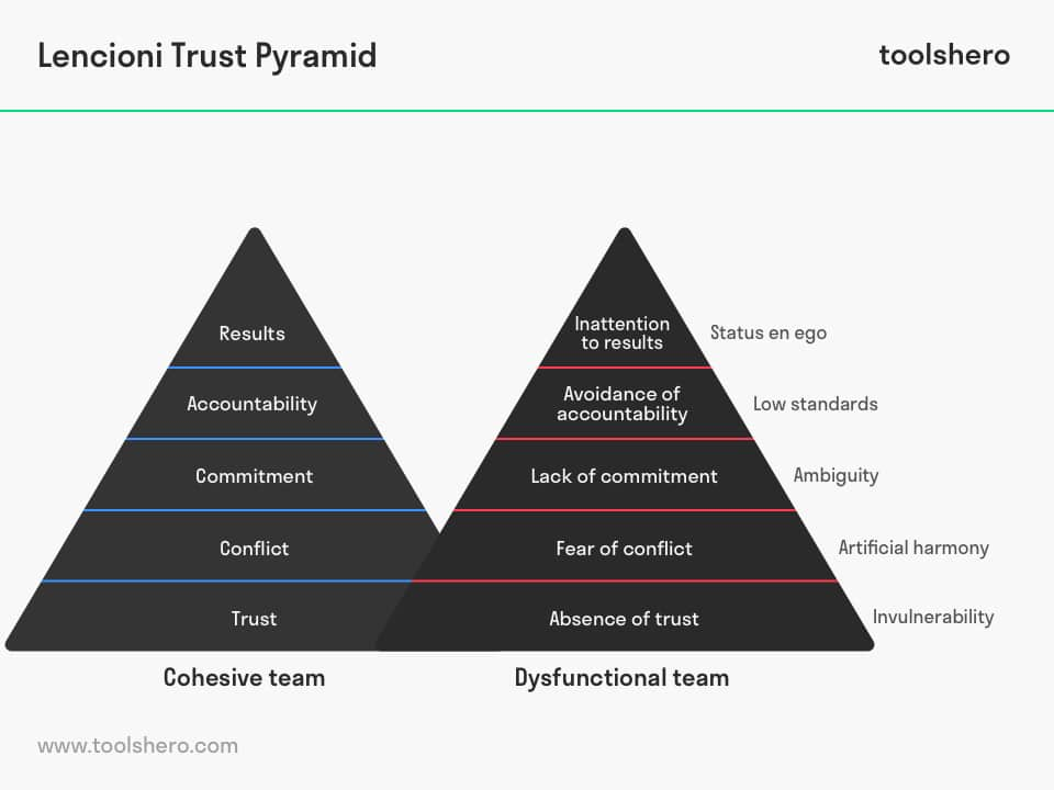 Lencioni Trust Pyramid layers - toolshero