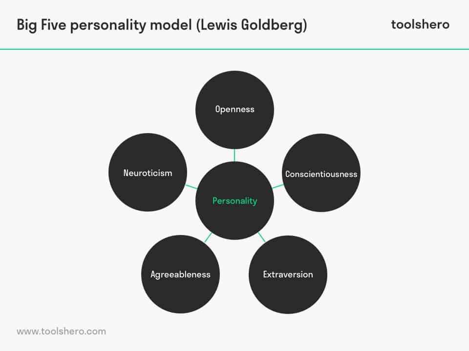 big five personality test model - toolshero