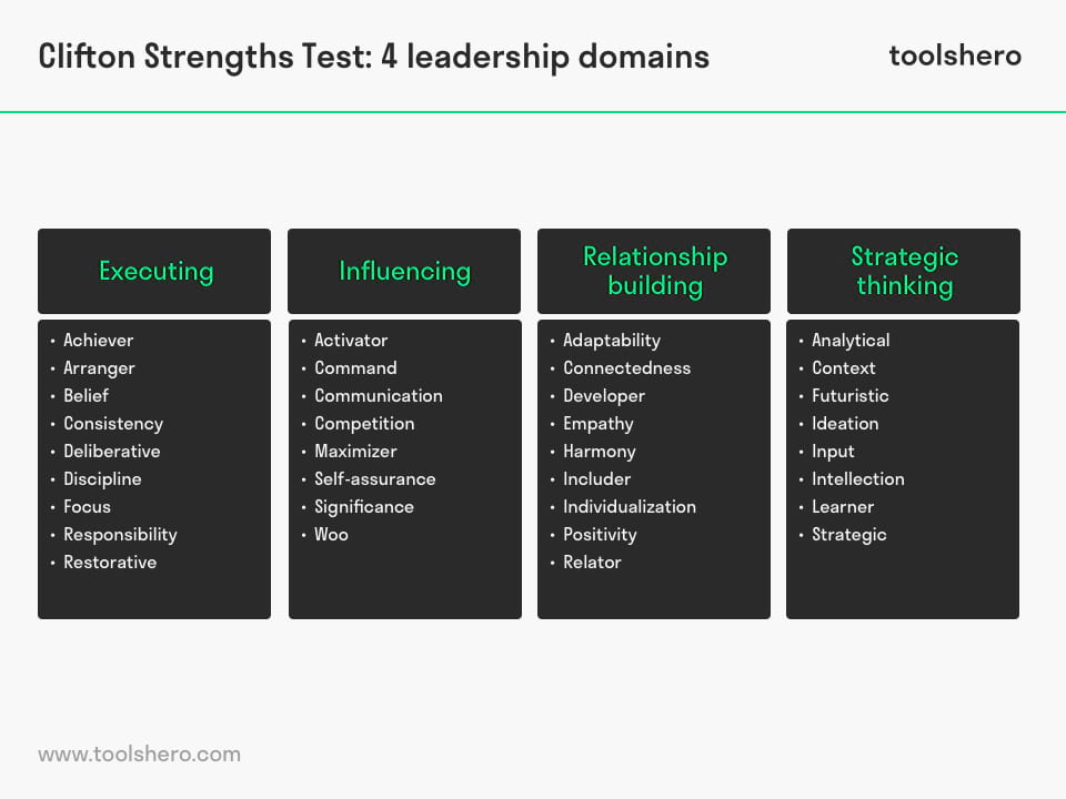 Clifton Strengths test method - toolshero