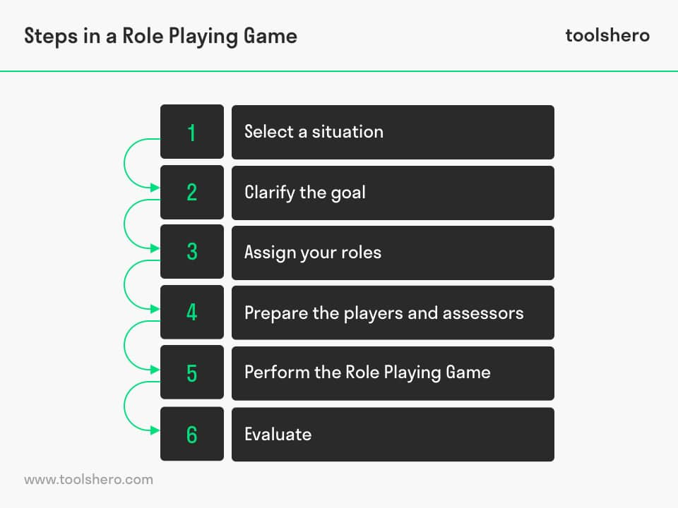 Role playing game (rpg) steps - toolshero