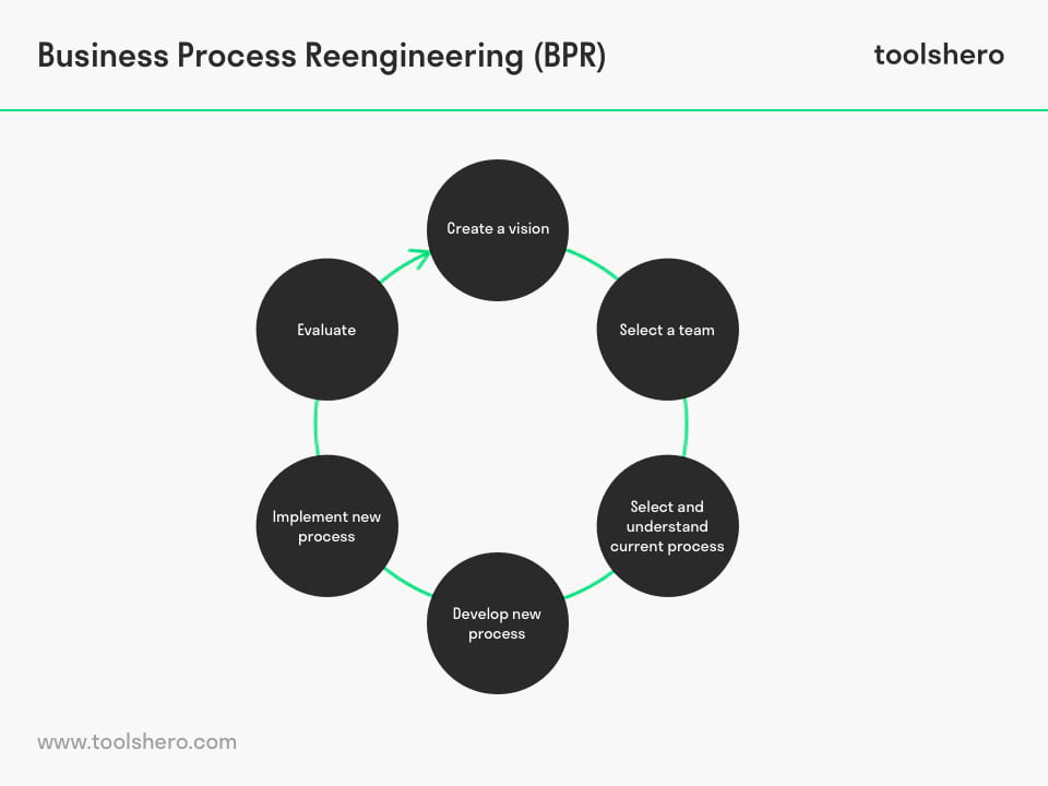 Business Process Reengineering (BPR) - toolshero