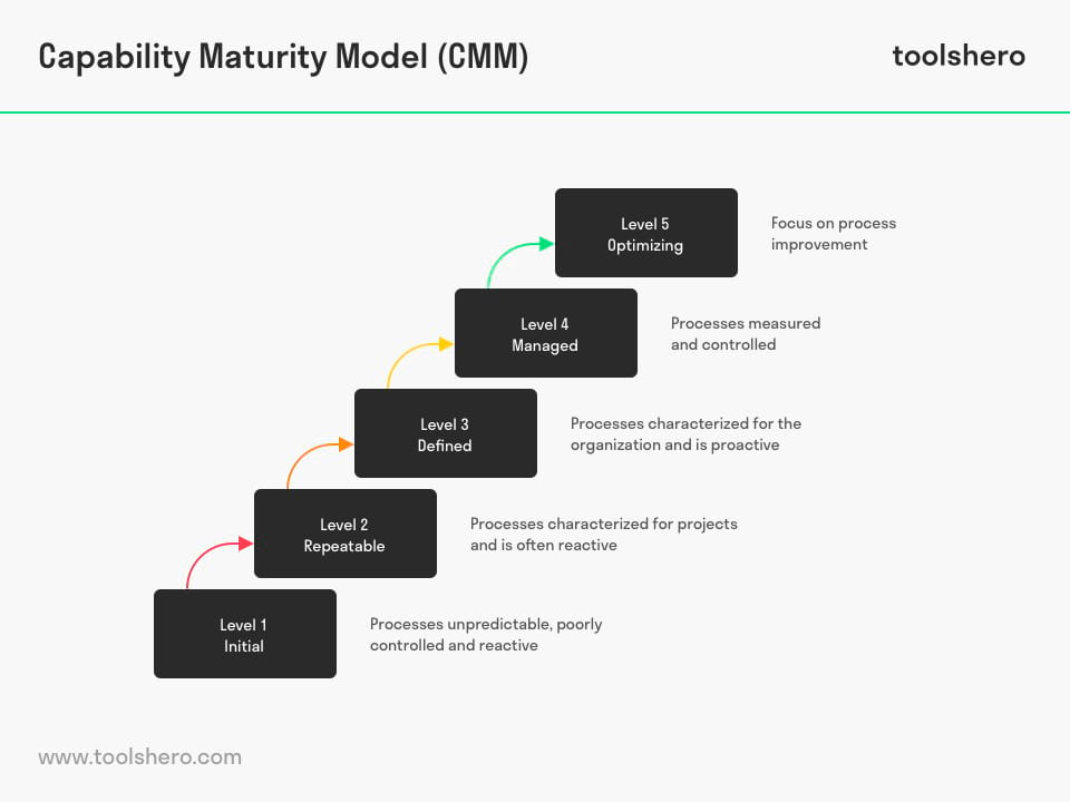 Capability Maturity Model - ToolsHero