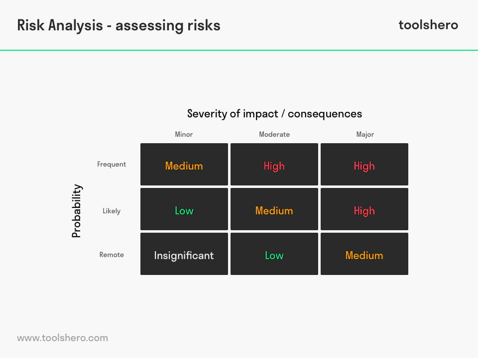 Risk Analysis example - toolshero