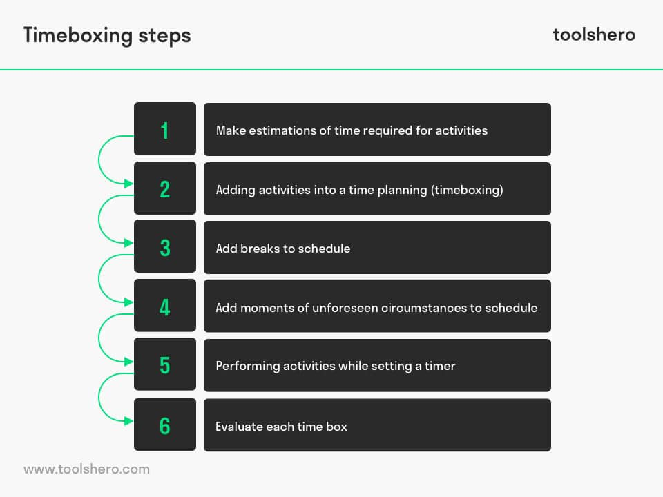 Timeboxing steps - ToolsHero