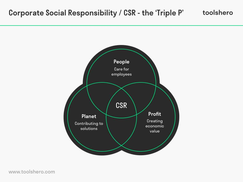 Corporate Social Responsibility / CSR Triple P - ToolsHero