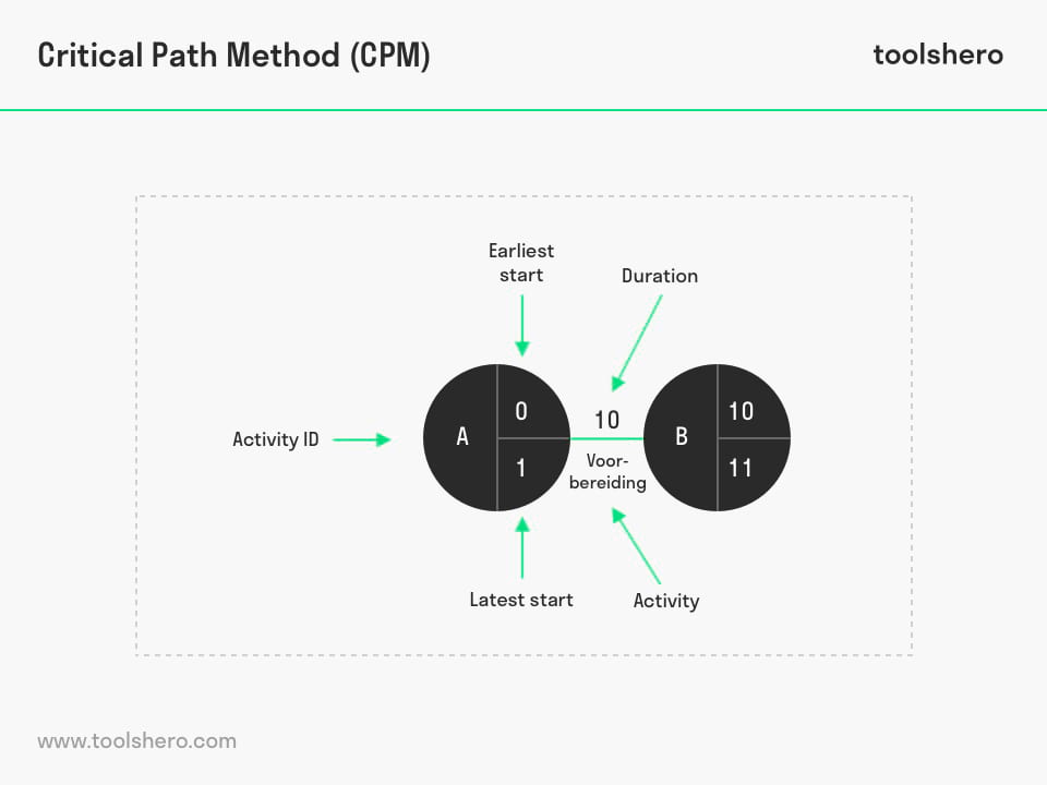 cpm critical path method - ToolsHero