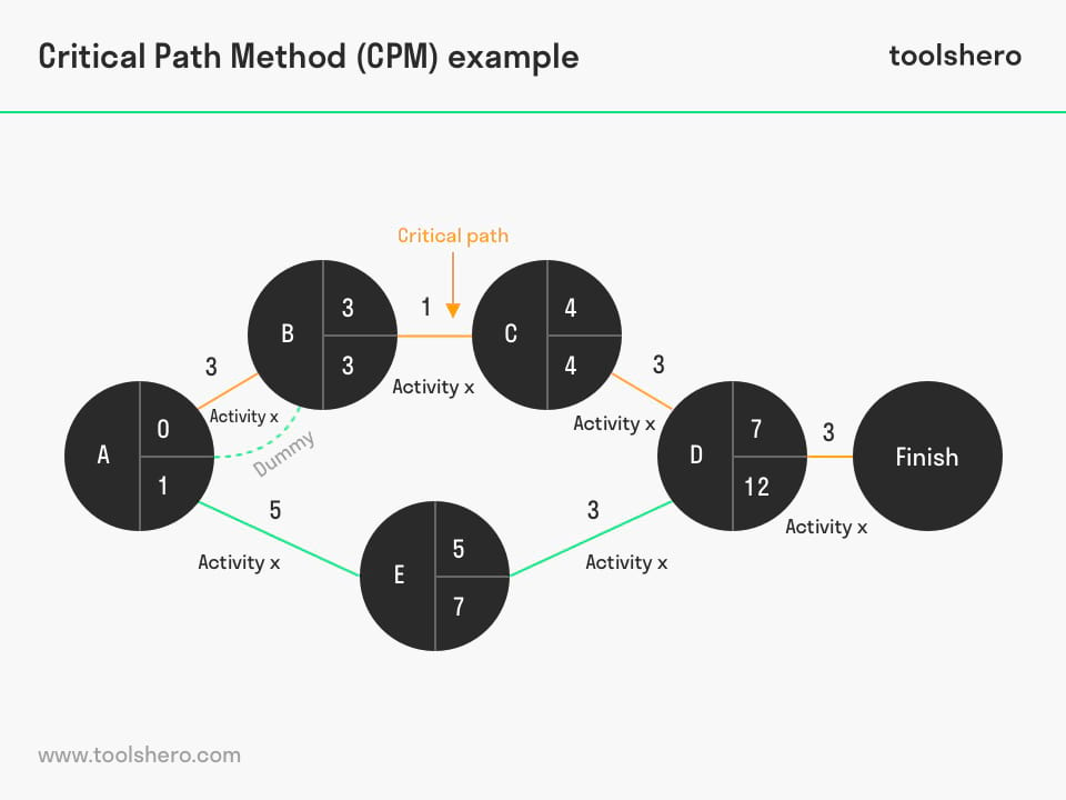 critical path method example - ToolsHero