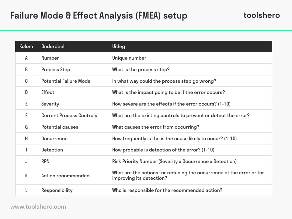 FMEA process - ToolsHero