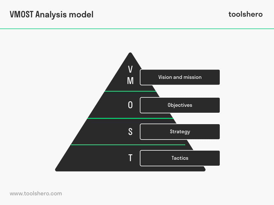 VMOST Analysis model - ToolsHero