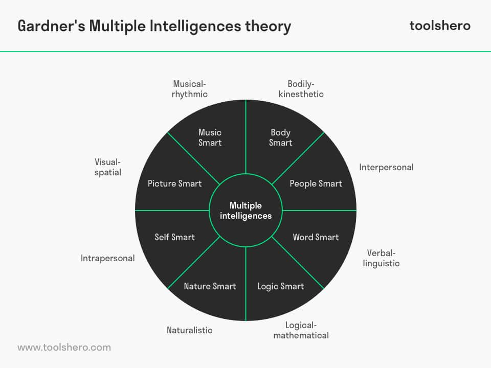 Gardner Multiple Intelligences theory - ToolsHero